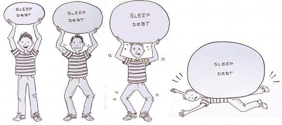 Students and Procrastination